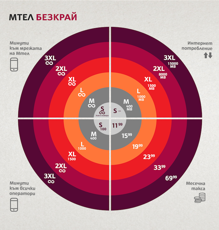 Infographic Mtel Unlimited