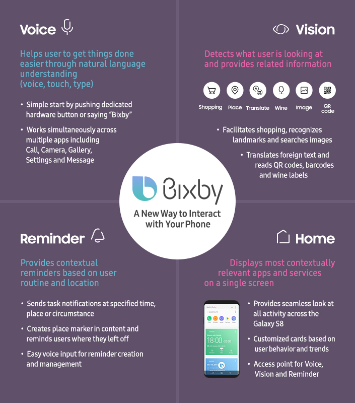 Bixby-Infographic main 1
