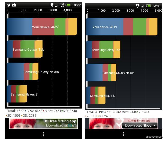 benchmark htc one x vx one s