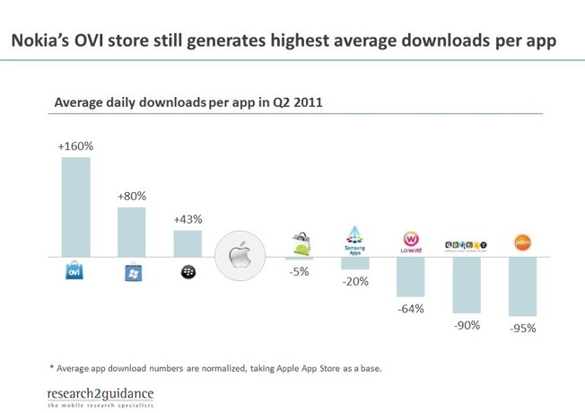 application downloads by platform ovi store wins