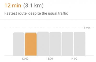 Google Maps вече съветва кога е най-добре да поемем по избран маршрут